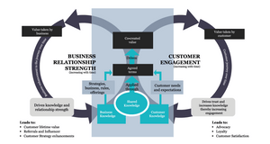 Customer_Engagement_Model