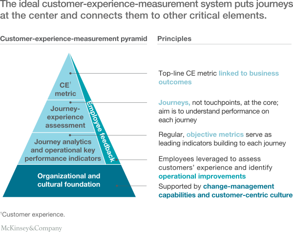 McKinsey_Journey_Analytics