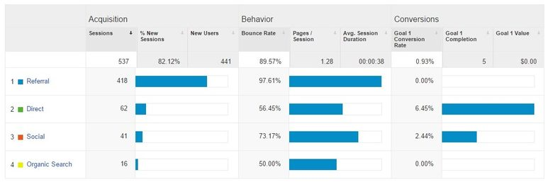 referral spam audience overview