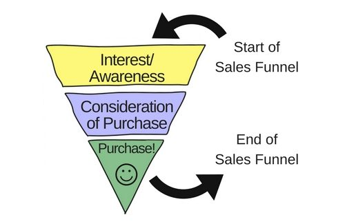 A very simple sales funnel.