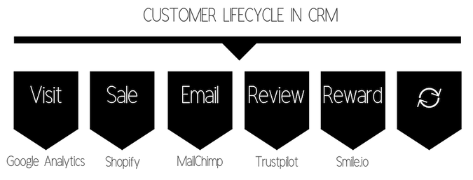 Flow chart of tools that can integrate with a CRM to manage the customer lifecycle