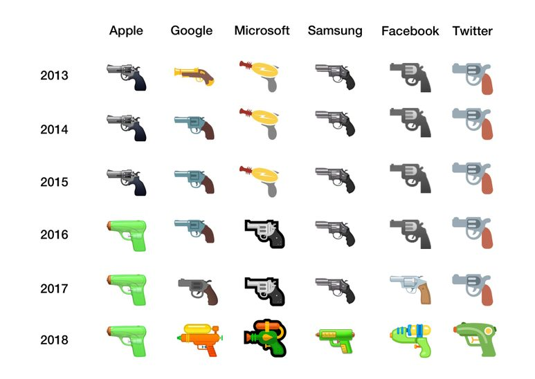 Image of gun emoji over time